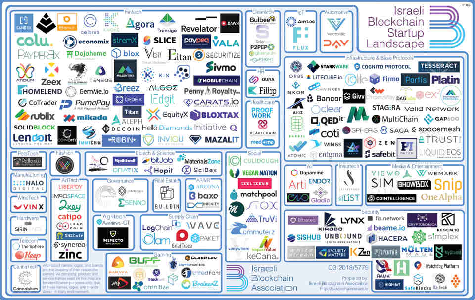 Blockchain Startups In Israel Have Tripled: Why Israel Can Become A Leading Blockchain Nation   Forbes