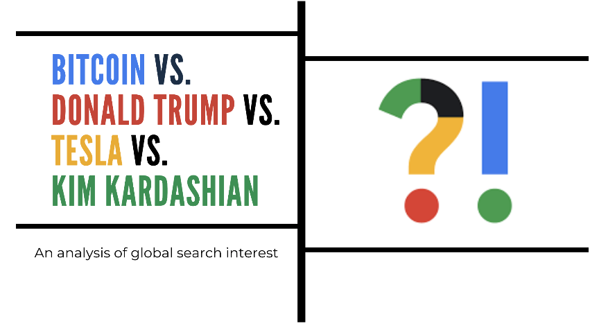 Google Trends Show Bitcoin More Popular Than Donald Trump, Tesla, and Kim Kardashian   Zero Hedge