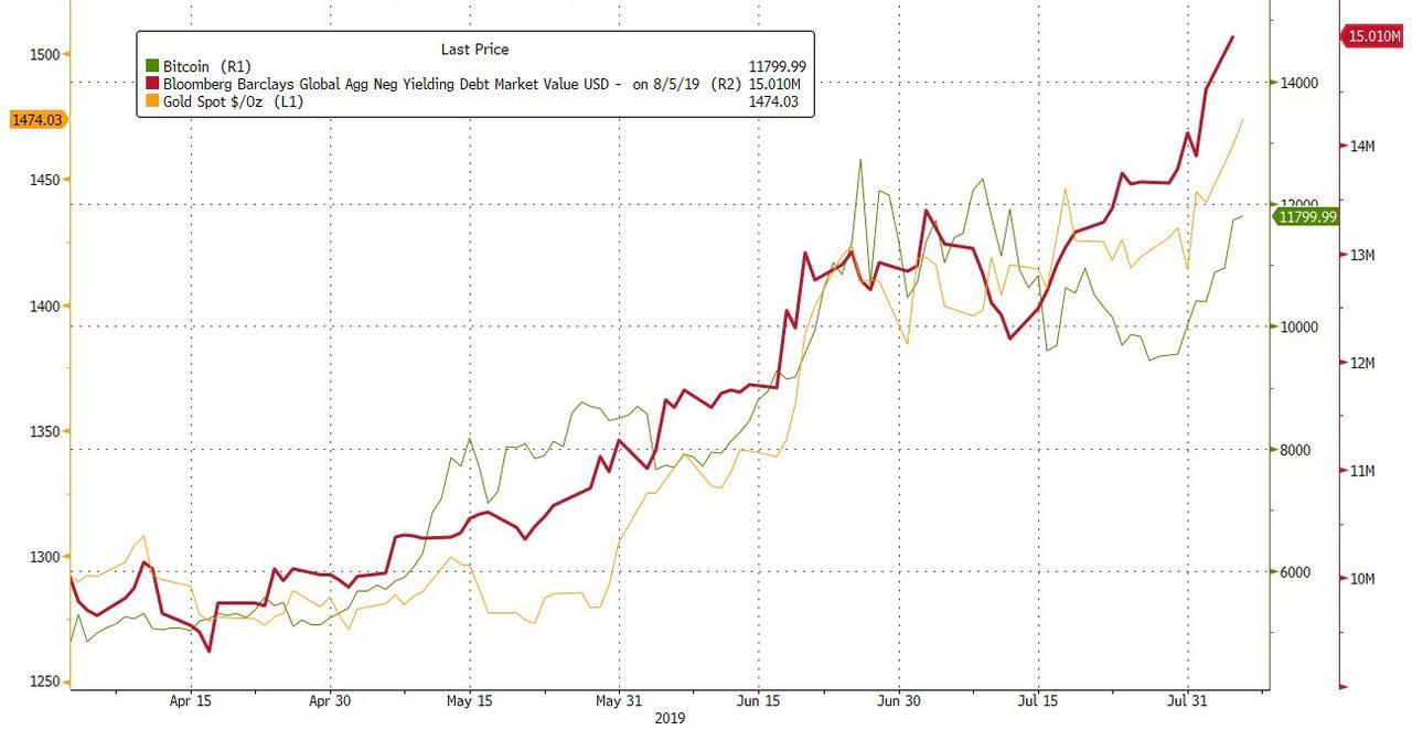 These 3 Macroeconomic Factors Are Driving Bitcoin Price Above $12,000   Zero Hedge